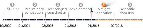 bpc_microscope-timeline_en.png
