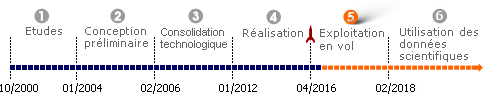 bpc_microscope-timeline_fr.png